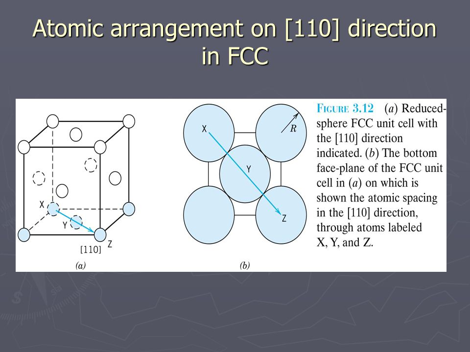 Atomic arrangement on [110] direction in FCC